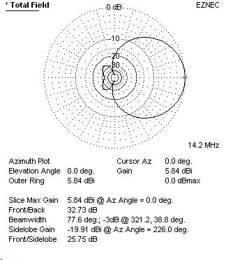 Moxon Directional Antenna (Customizable Frequency)